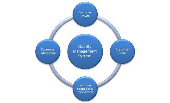 strategic quality management and customer satisfaction paper A research proposal: the relationship between service quality and customer satisfaction a firm's primary strategic objectives are to minimize customer.